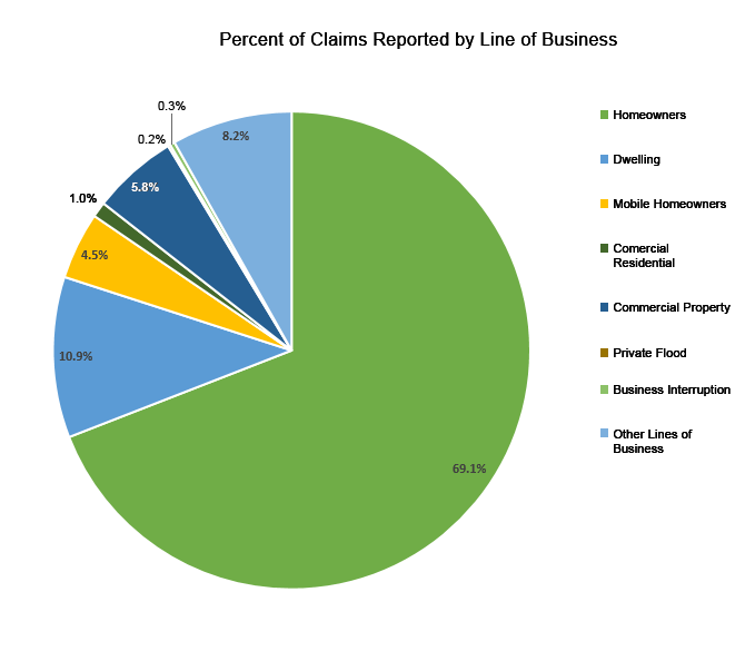 Percent of Claims Reported by Line of Business